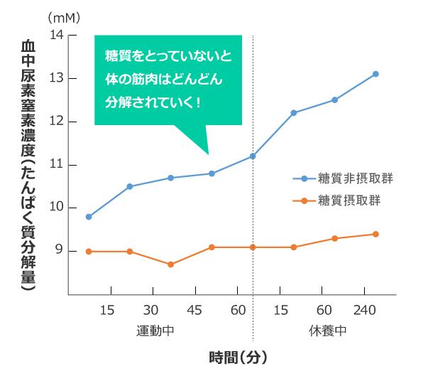 %e7%b3%96%e8%b3%aa%e6%91%82%e5%8f%96%e3%81%a8%e3%81%9f%e3%82%93%e3%81%b1%e3%81%8f%e8%b3%aa%e3%81%ae%e5%88%86%e8%a7%a3