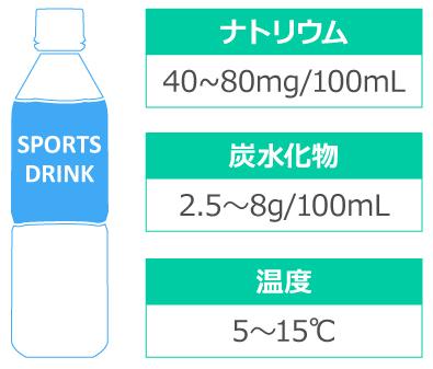100mLあたりナトリウム40~80mg、炭水化物2.5~8g、温度5~15℃のスポーツドリンクを選ぼう