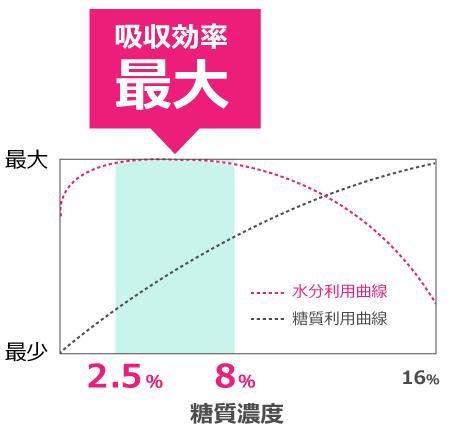 糖質濃度が2.5~8%の飲料が最も効率的に水分を吸収する