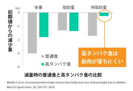 高タンパク質の食事だと筋肉が落ちにくい