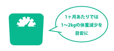 1ヶ月あたり1~2kgの減量を目安に