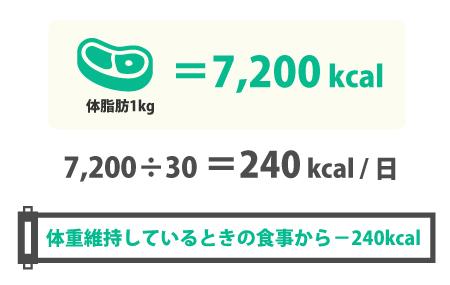 体脂肪1kgは7200kcal