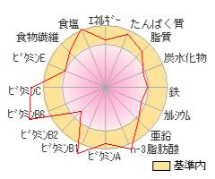 chart161023