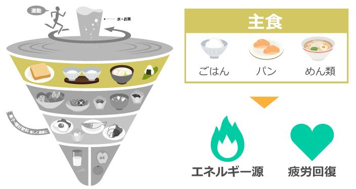 主食はエネルギー源や疲労回復に役立つ