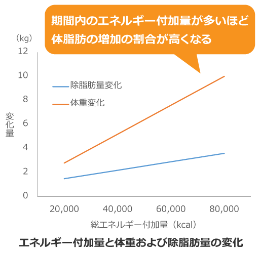 エネルギー付加量と体重および除脂肪量の変化を表したグラフ