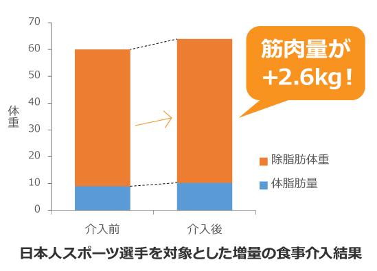 スポーツ選手を対象とした増量の食事介入結果を表したグラフ