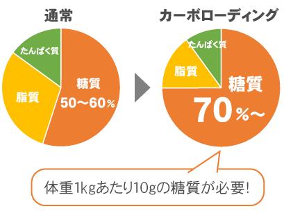 糖質エネルギー比をカーボローディング時は70%以上に