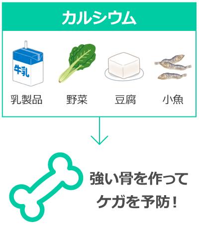 牛乳や野菜に含まれるカルシウムが、強い骨を作る材料になる