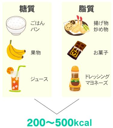 糖質と脂質を合わせて200~500kcalのカロリー制限をする