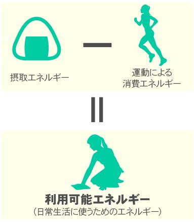 摂取エネルギー-運動の消費エネルギー=利用可能エネルギー