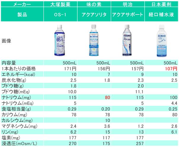 経口補水液(ドリンクタイプ)の比較表