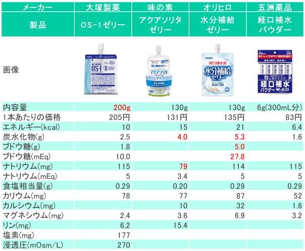 経口補水ゼリー・パウダーの比較表
