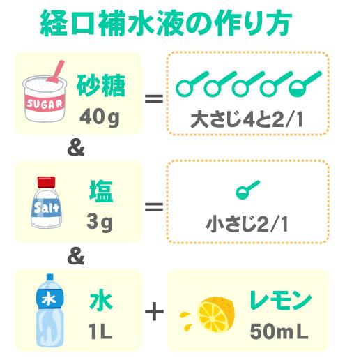 経口補水液の作り方(水1L+砂糖40g+塩3g+レモン50mL)