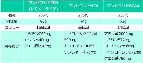ワンセコンドの量・価格・栄養成分の比較表