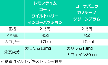 ショッツエナジージェルの価格・量・栄養成分の比較表