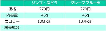 メダリストエナジージェルの価格・量・栄養成分の比較表