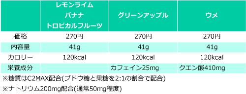パワーバージェルの価格・量・栄養成分の比較表