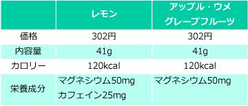 マグオンの価格・量・栄養成分の比較表