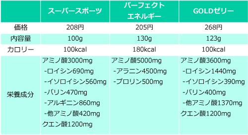 アミノバイタルゼリーの価格・量・栄養成分の比較表