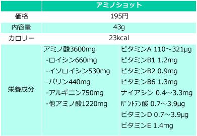 アミノバイタルアミノショットの価格・量・栄養成分の表