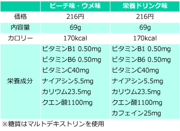 ザバス ピットインの価格・量・栄養成分の比較表