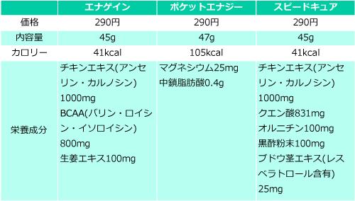 アスリチューンの価格・量・栄養成分の比較表