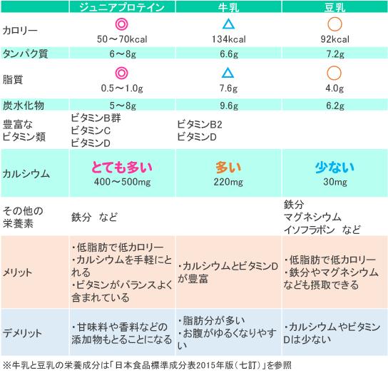 ジュニアプロテインと牛乳・豆乳の栄養成分の比較表