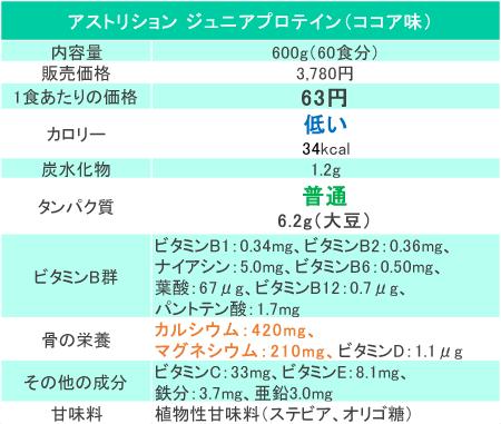 アストリションジュニアプロテインの価格と成分
