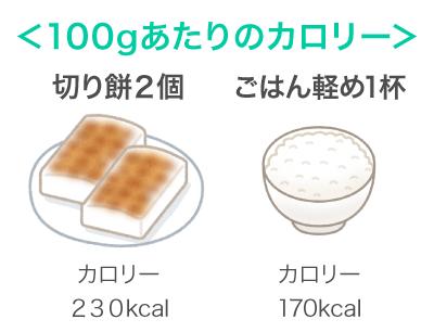 切り餅2個のカロリーは230kcal、ごはん軽め1杯のカロリーは170kcal