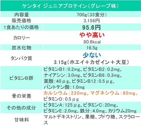 ケンタイジュニアプロテインの価格と成分(2018年5月時点3,156円)