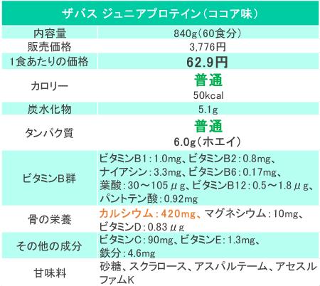 ザバスジュニアプロテインの価格と成分(2018年5月時点3,776円)