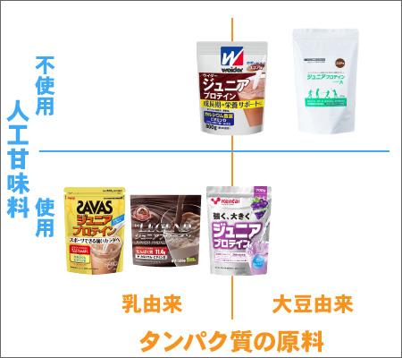 ジュニアプロテインの比較(タンパク質原料の違い、人工甘味料の有無)