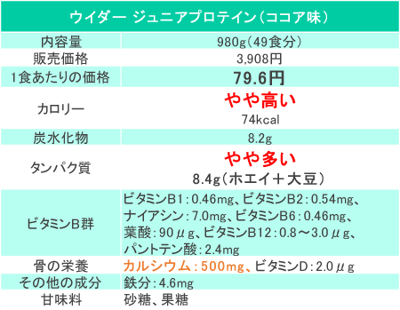 ウイダージュニアプロテインの価格と成分(2018年5月時点3,908円)