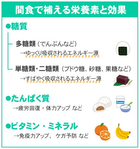 間食で補える栄養素と効果(糖質、たんぱく質、ビタミン、ミネラル)