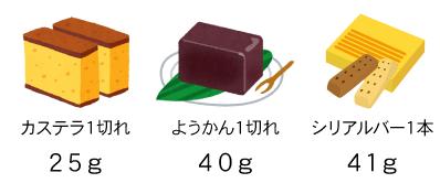 お菓子(カステラ、ようかん、シリアルバー)の糖質量