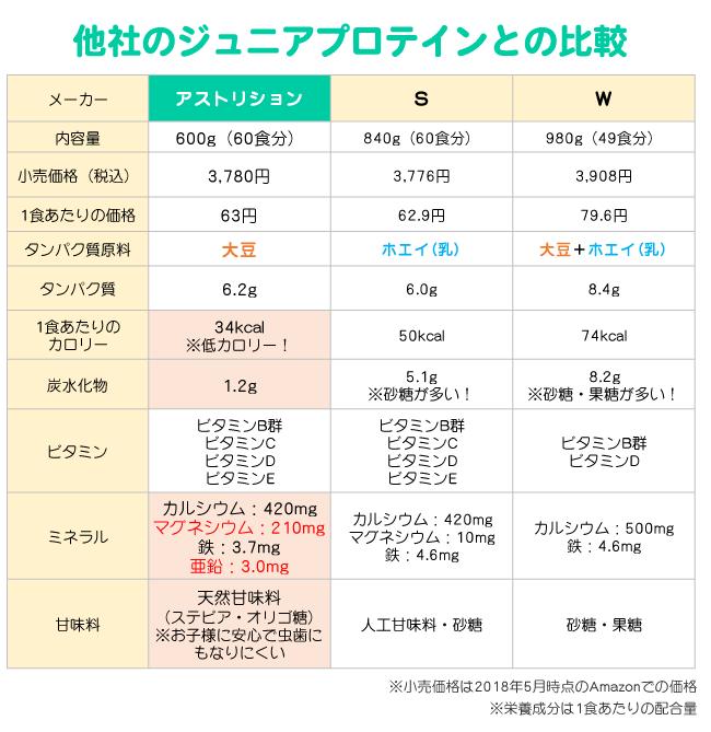ジュニアプロテイン(アストリション、ザバス、ウイダー)の比較表
