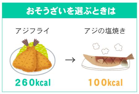 お惣菜を選ぶとき(アジフライ260kcal→アジの塩焼き100kcal)