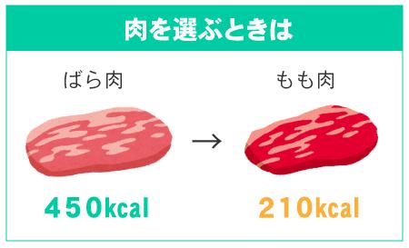 ばら肉450kcal→もも肉210kcal