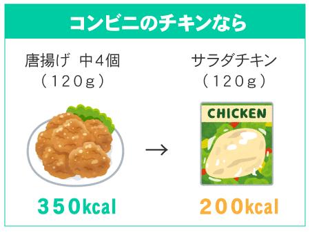 コンビニのチキンなら(唐揚げ4個350kcal→サラダチキン200kcal)
