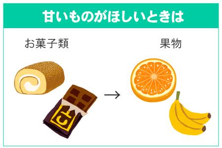 甘い物がほしいときは菓子類よりも果物を選ぶ
