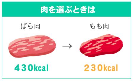 ばら肉430kcal→もも肉230kcal