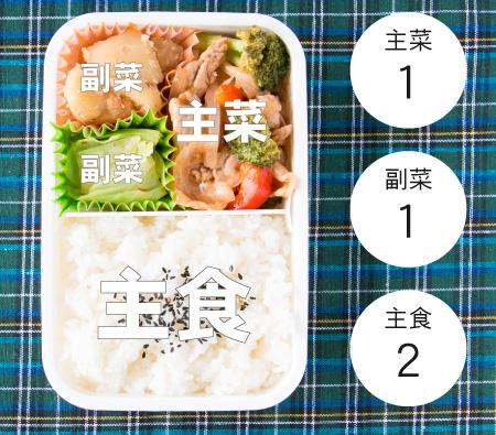 ジュニアアスリートの弁当の配分(主食2:主菜1:副菜1)