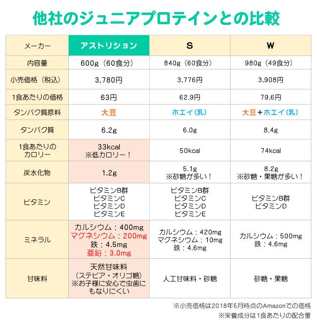 ジュニアプロテインの比較表(アストリション・ザバス・ウイダー)