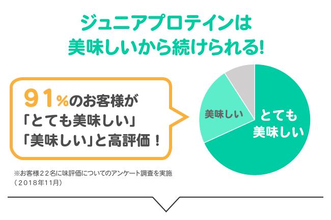 91%のお客様が「とても美味しい」「美味しい」と高評価!