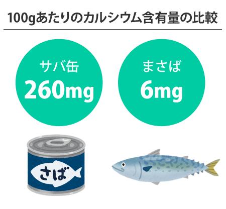 サバ缶とまさばのカルシウム含有量の比較