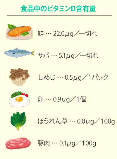 食品中のビタミンD含有量