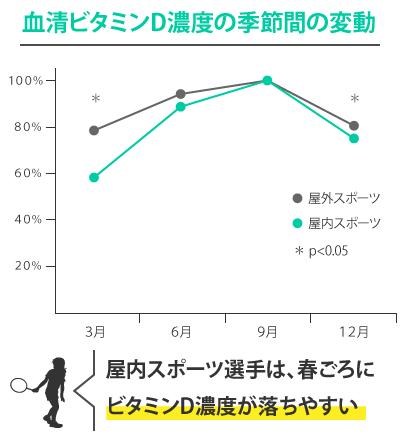 スポーツ選手のビタミンD濃度(屋内と屋外の比較)