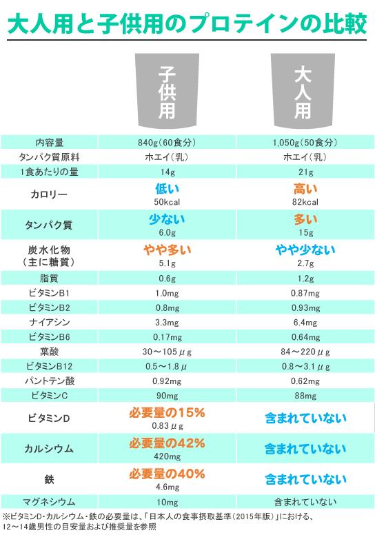 子供用プロテインと大人用プロテインの比較