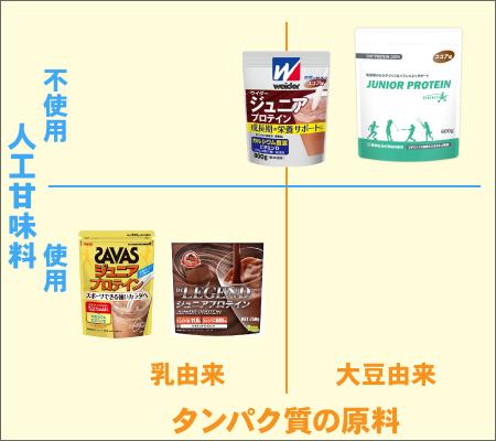 ジュニアプロテインの比較(人工甘味料の有無、タンパク原料)