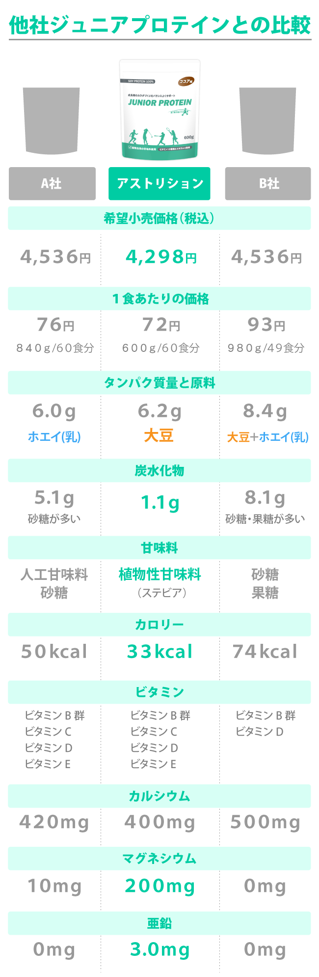 ジュニアプロテインの比較表